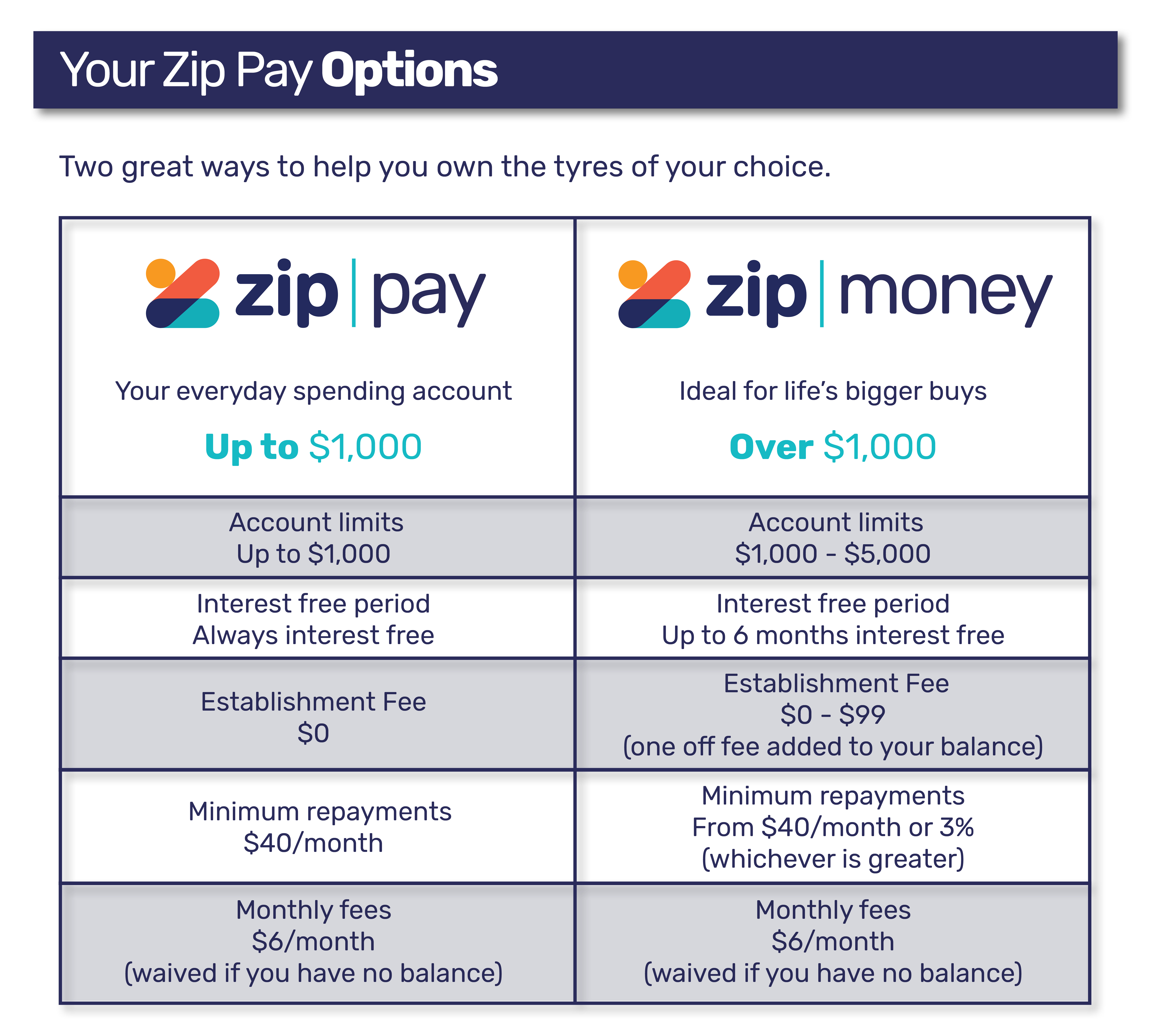 Your Zip Pay Options